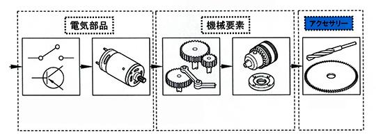 電動工具の構成要素