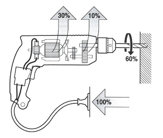 電動工具の作業量