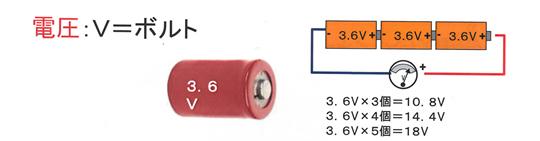 電動工具 バッテリー 電圧