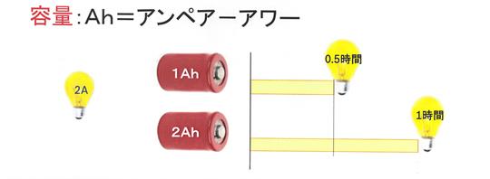 電動工具 バッテリー アンペアアワー